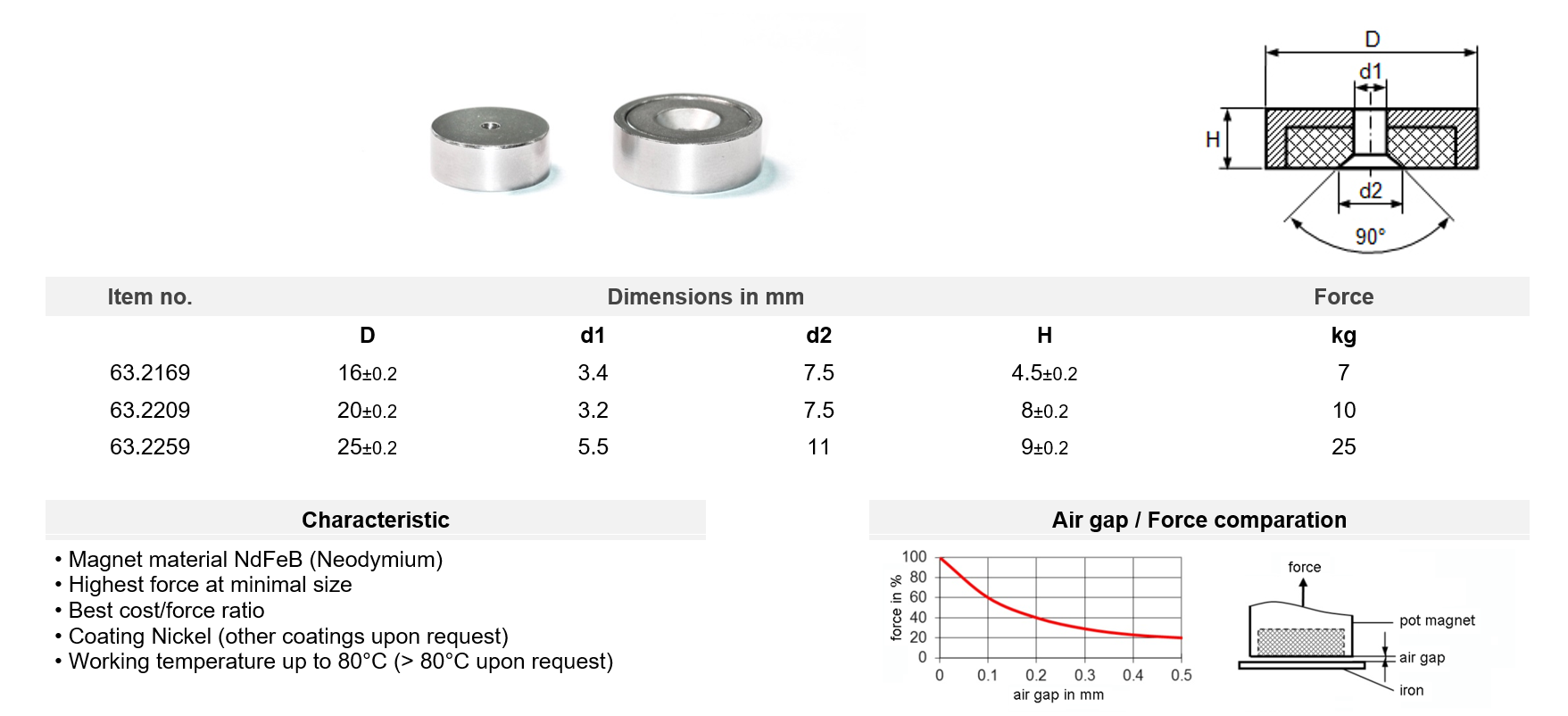 Pot magnets Neodymium with bore and counter bore